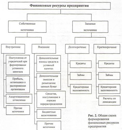 Общая схема источников