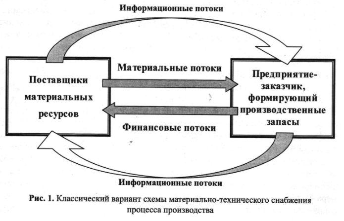 Классический вариант схемы