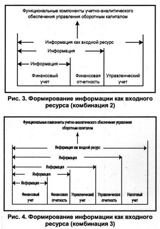 Формирование информации как