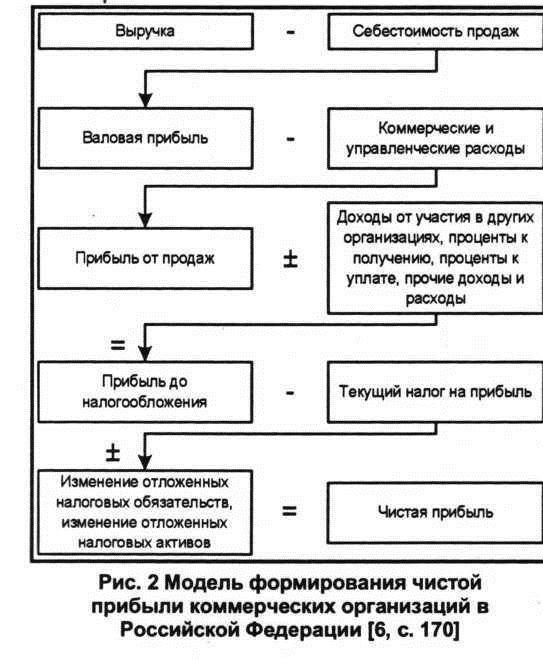 Модель формирования чистой