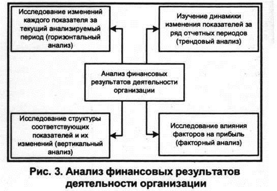 Анализ финансовый результатов