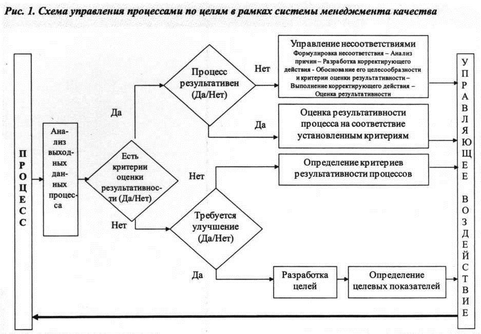 Схема управления процессами