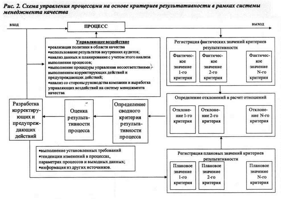 Схема управления процессами на