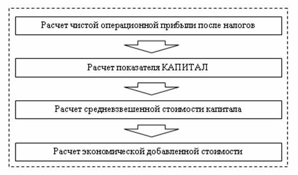 Блок-схема методики расчета