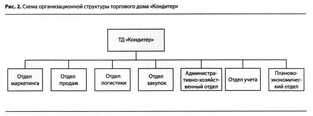 Схема организации структуры