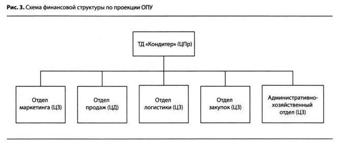 Схема финансовой структуры по