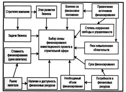 Факторы выбора схемы