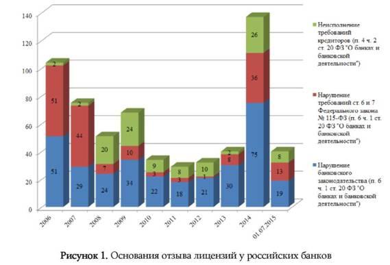банкротство банков в россии