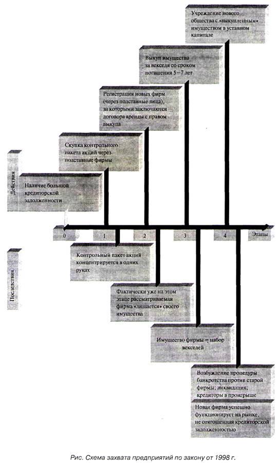 процедура банкротства по закону 1998 года