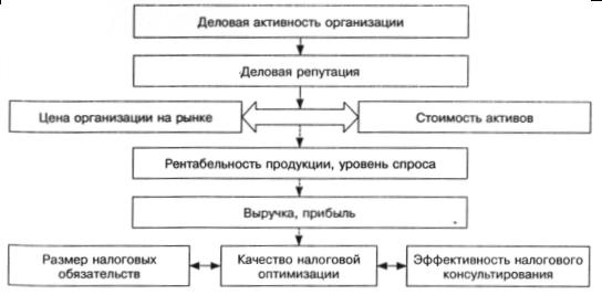 анализ деловой активности по банкротстве