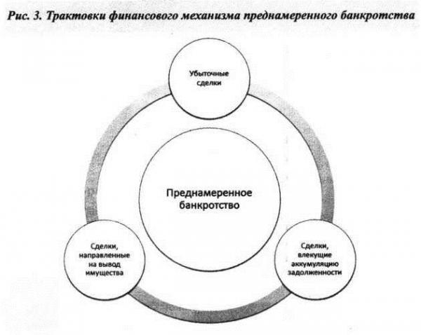 примеры схем банкротства
