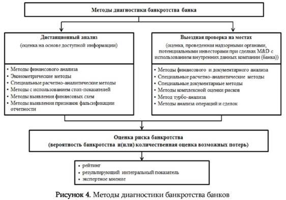 модели диагностики банкротства и анализ